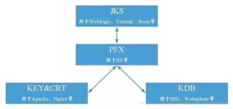 常用证书类型转换图